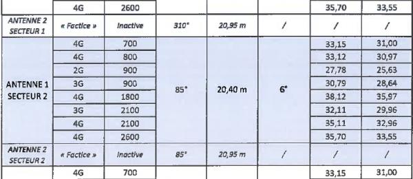 Extrait du dossier d'information de Bouygues Télécom concernant l'implantation d'une installation radio-électrique à Fontenay-sous-Bois, soit six antennes relais pour téléphonie mobile, dont trois antennes « factices » un peu plus grandes que les autres.
